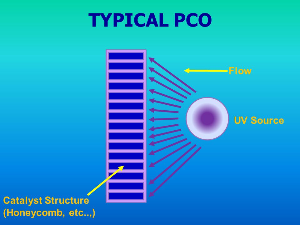 TYPICAL PCO Flow UV Source Catalyst Structure (Honeycomb, etc..,)