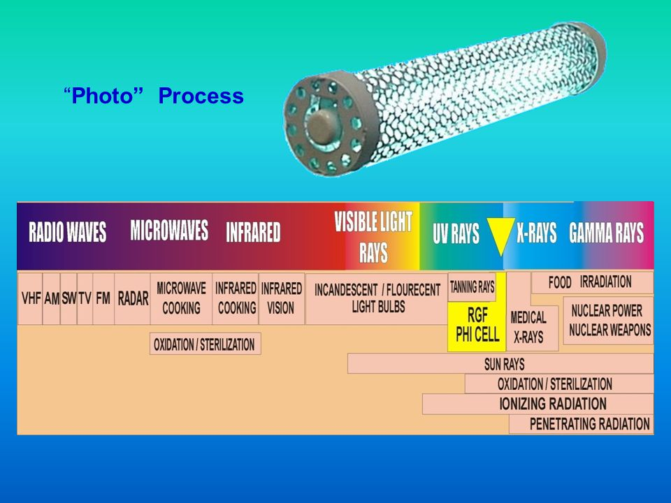Photo Process