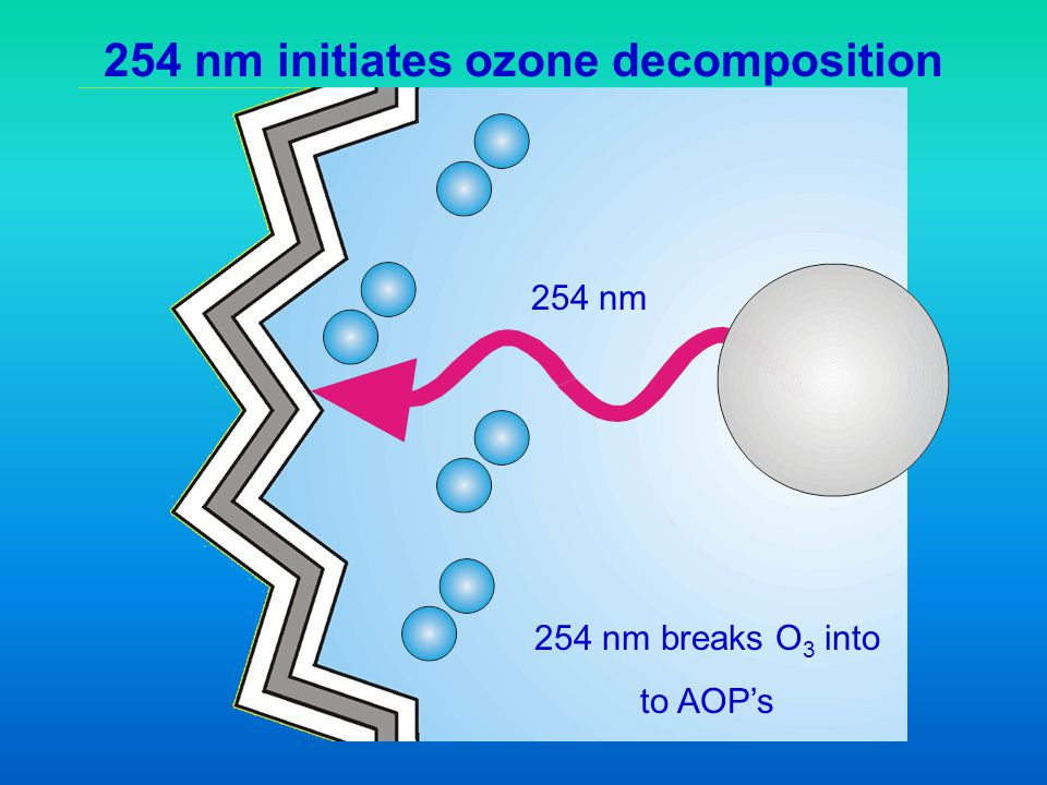 254 nm initiates ozone decomposition