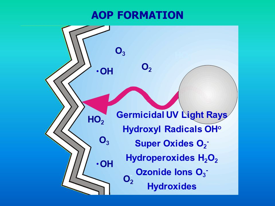Germicidal UV Light Rays
