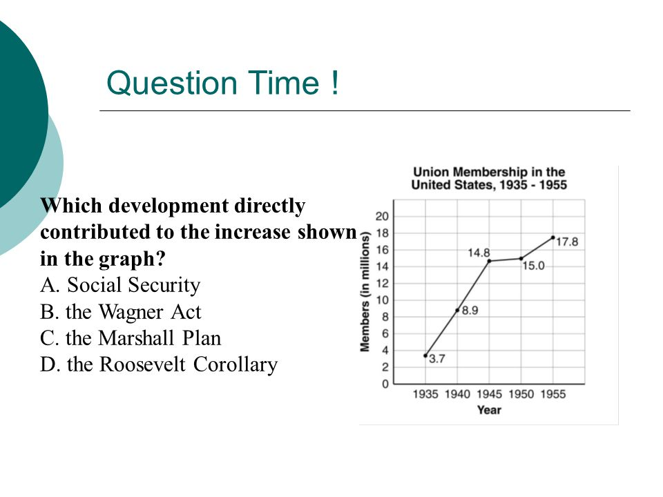 Question Time ! Which development directly contributed to the increase shown in the graph A. Social Security.