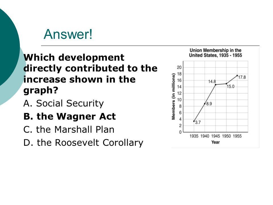 Answer! Which development directly contributed to the increase shown in the graph A. Social Security.