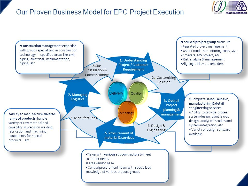 Our Proven Business Model for EPC Project Execution