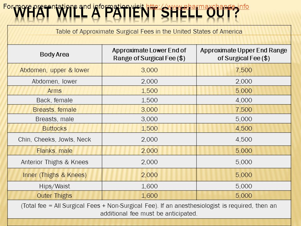 What will a patient shell out