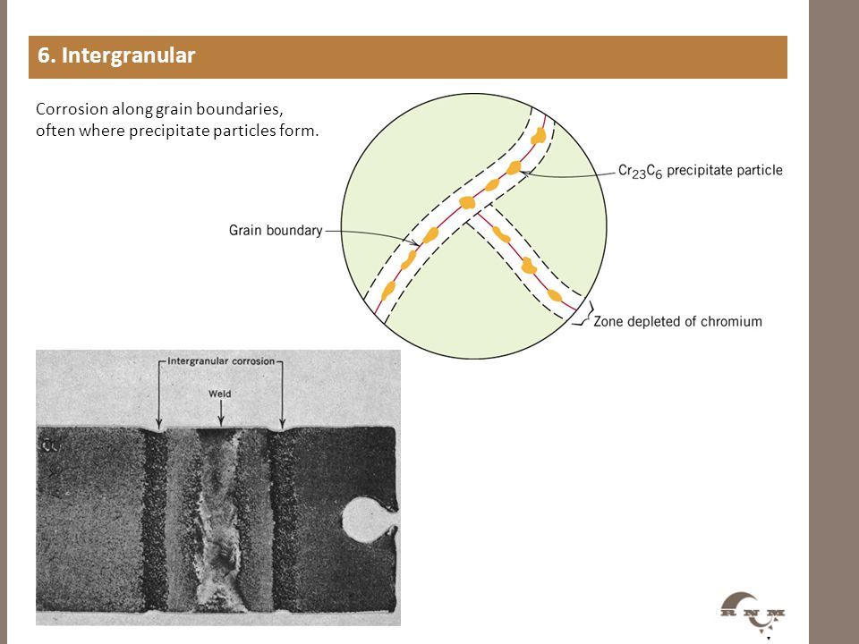 6. Intergranular Corrosion along grain boundaries,