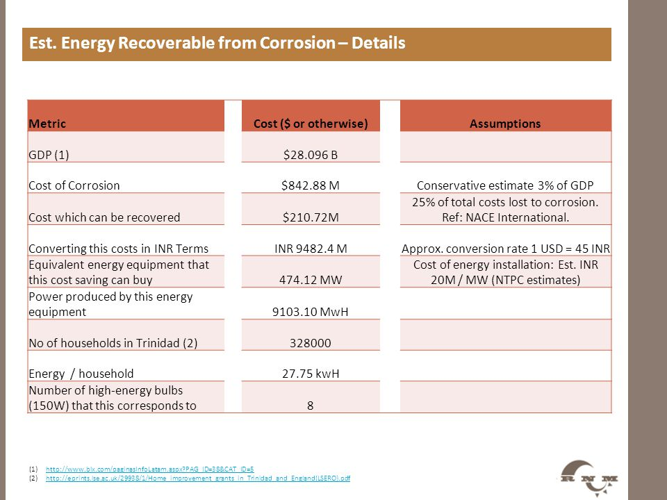 Est. Energy Recoverable from Corrosion – Details