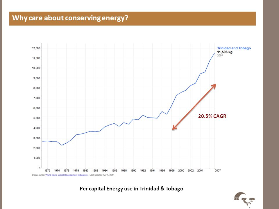 Why care about conserving energy