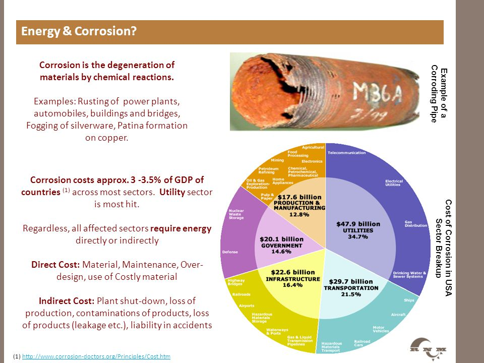 Energy & Corrosion Sector wise CprrCost