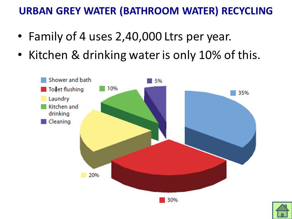 URBAN GREY WATER (BATHROOM WATER) RECYCLING