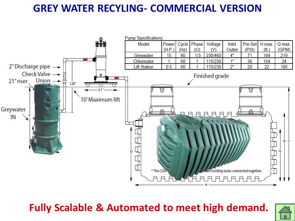 GREY WATER RECYLING- COMMERCIAL VERSION