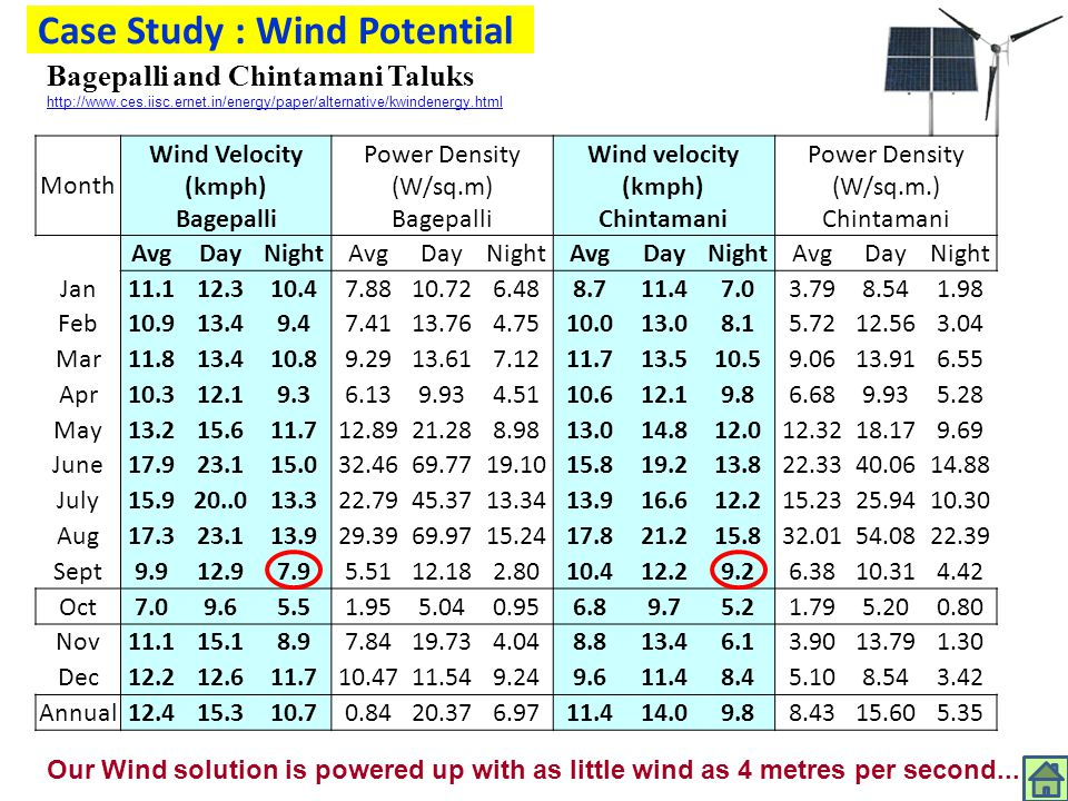 Case Study : Wind Potential