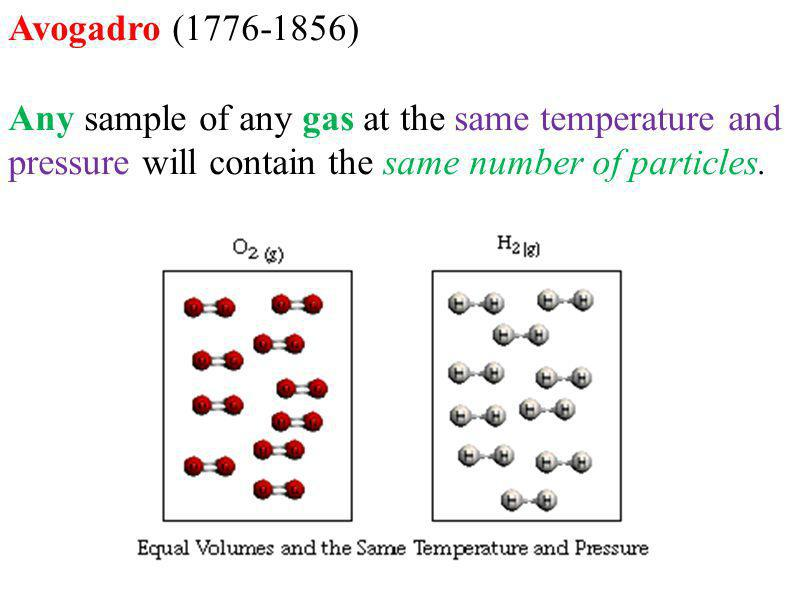 Avogadro (1776-1856) Any sample of any gas at the same temperature and pressure will contain the same number of particles.
