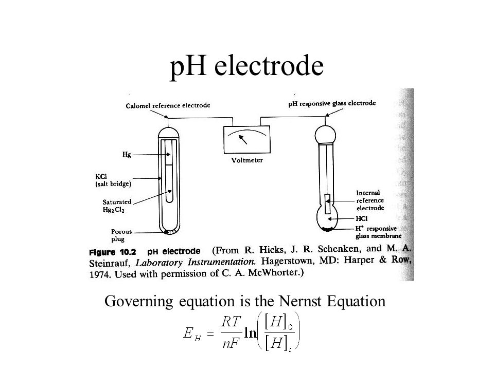 Governing equation is the Nernst Equation