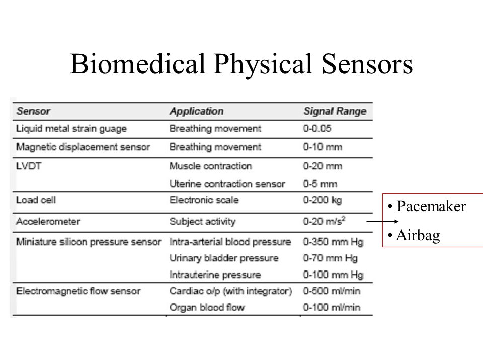 Biomedical Physical Sensors