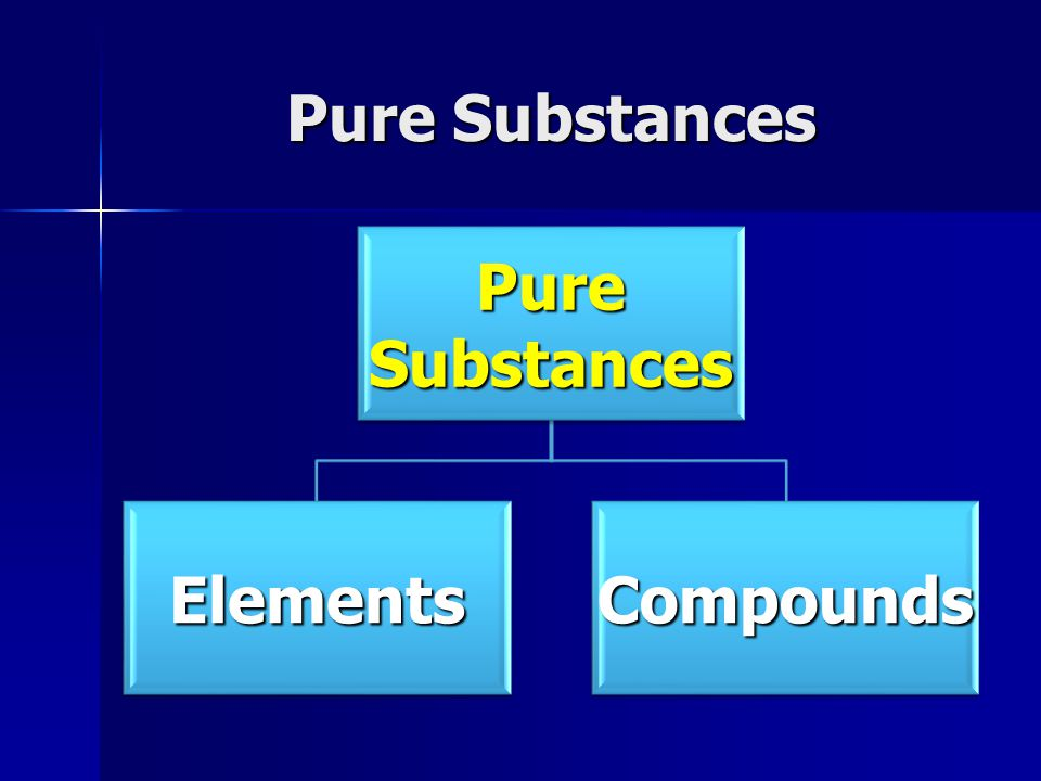 Pure Substances Pure Substances Elements Compounds