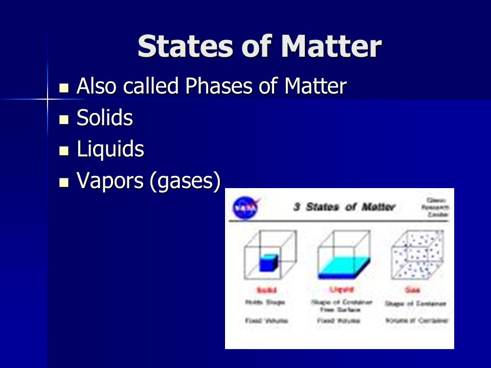 States of Matter Also called Phases of Matter Solids Liquids