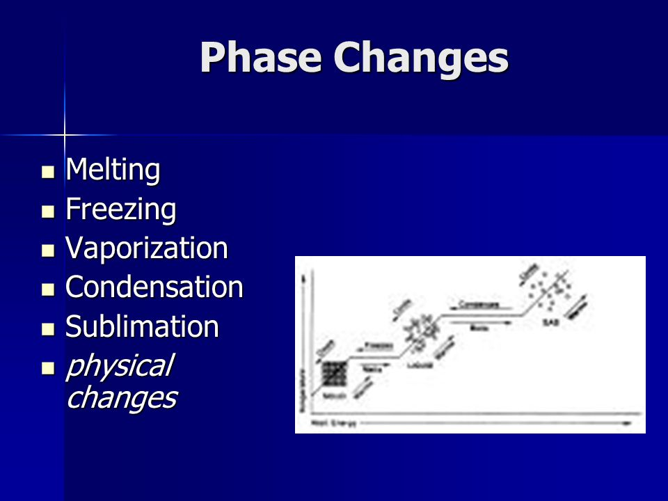 Phase Changes Melting Freezing Vaporization Condensation Sublimation