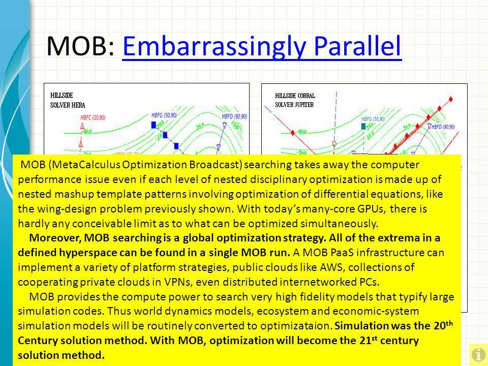 MOB: Embarrassingly Parallel