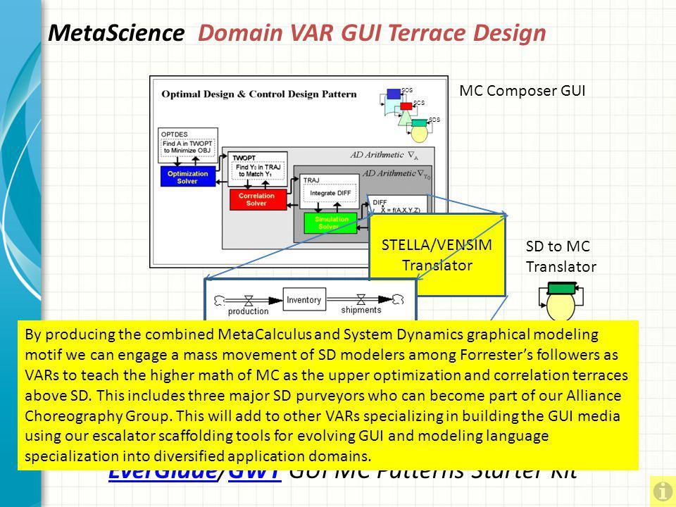 MetaScience Domain VAR GUI Terrace Design