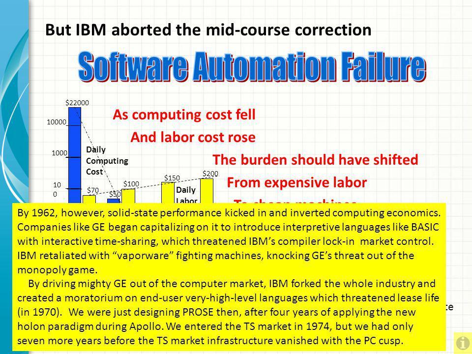 Software Automation Failure