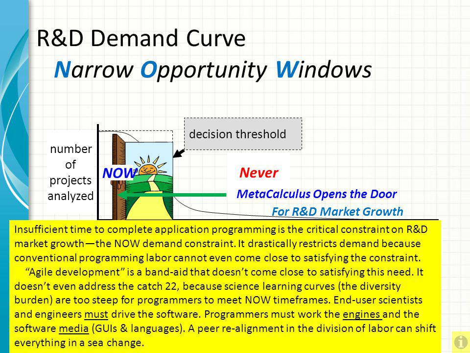 R&D Demand Curve Narrow Opportunity Windows