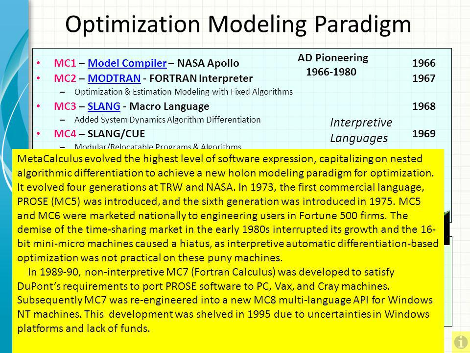 Optimization Modeling Paradigm