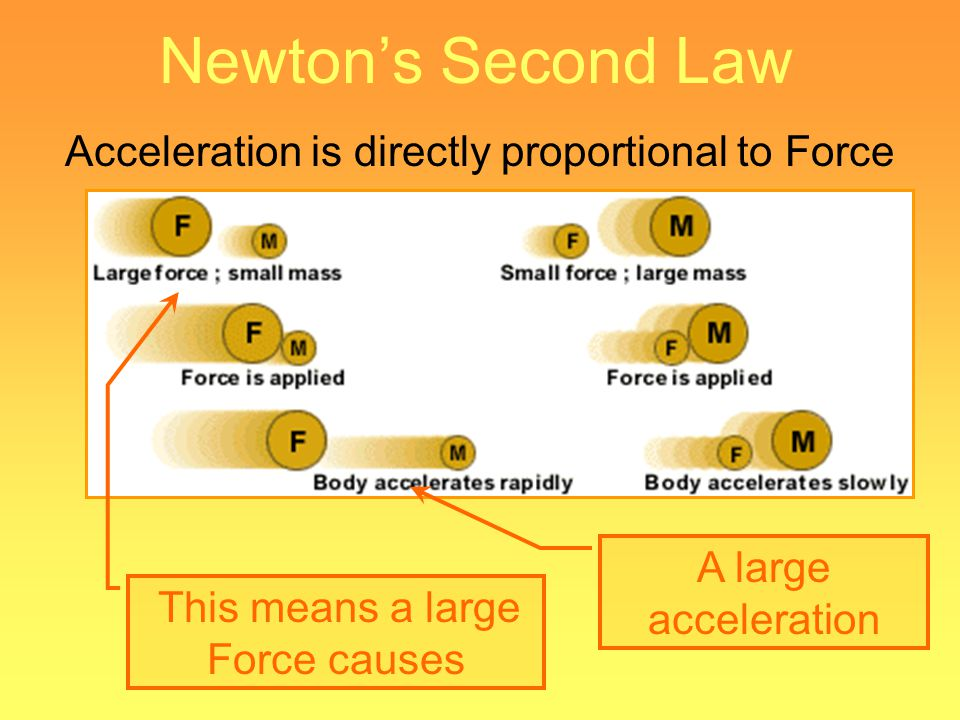 Newton's Second Law Acceleration is directly proportional to Force