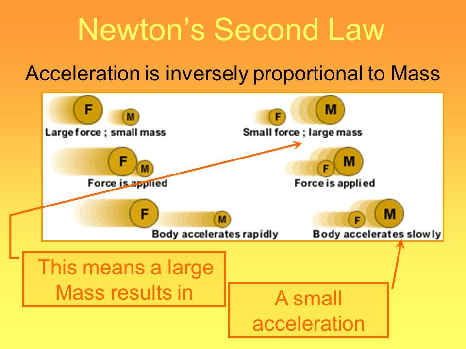 mass and acceleration are inversely proportional relationship