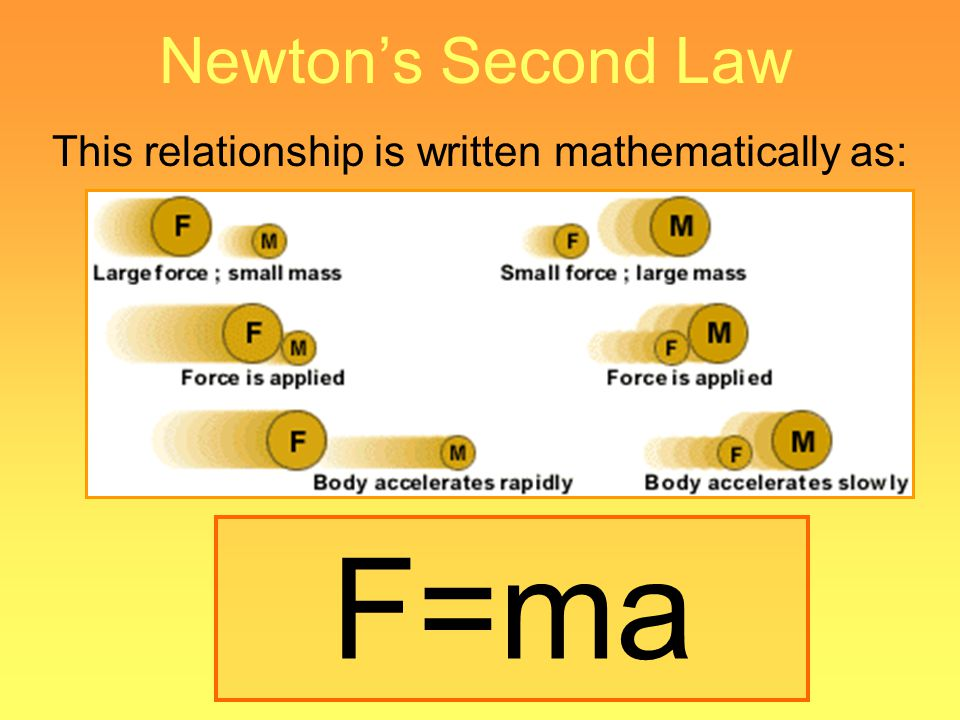 This relationship is written mathematically as: