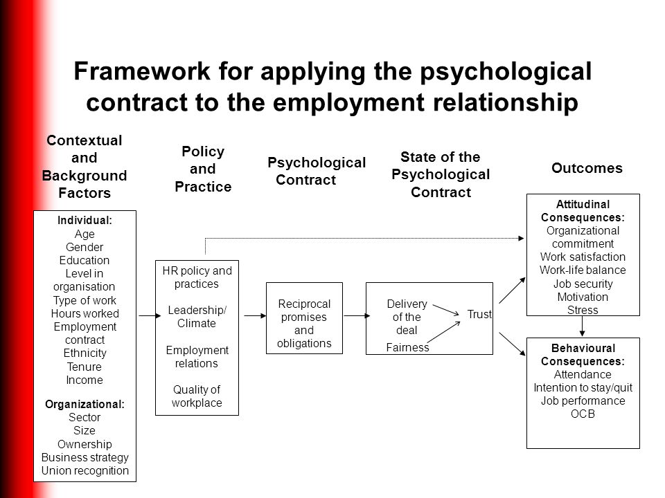 Framework for applying the psychological contract to the employment relationship