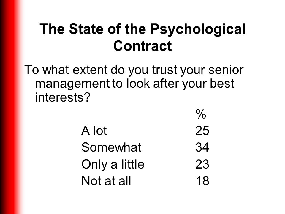 The State of the Psychological Contract