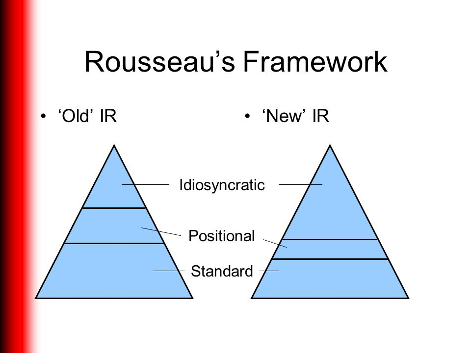 Rousseau's Framework 'Old' IR 'New' IR Idiosyncratic Positional