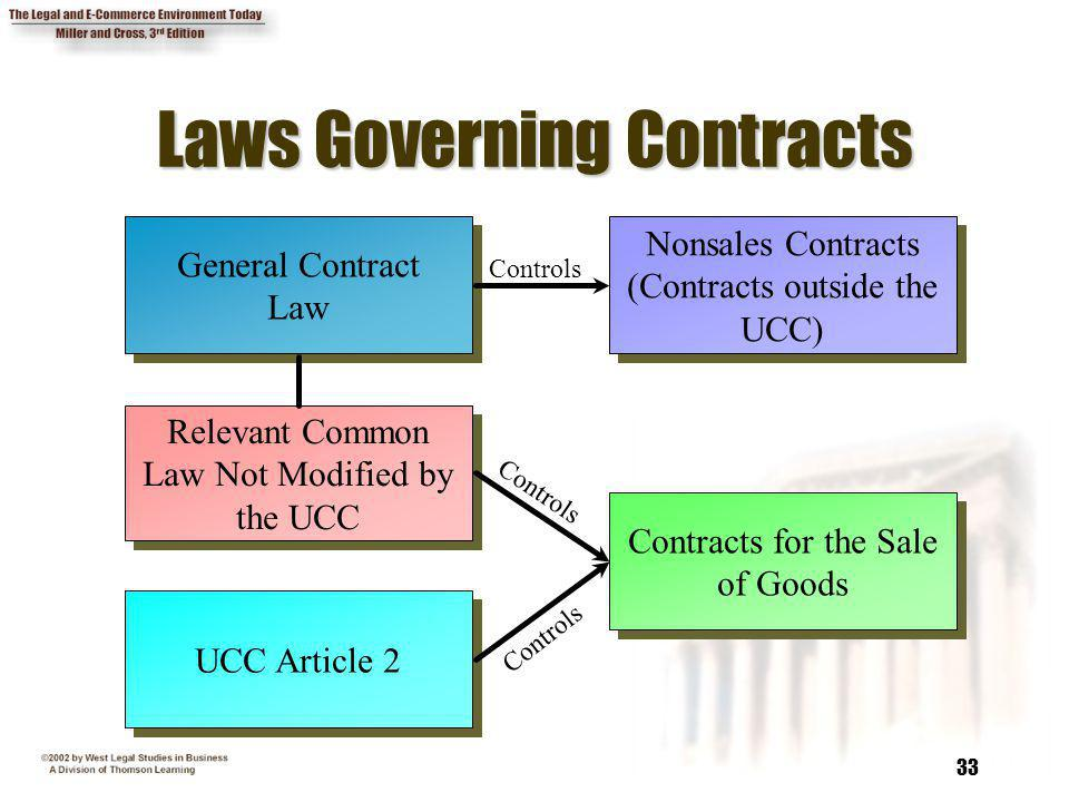Laws Governing Contracts