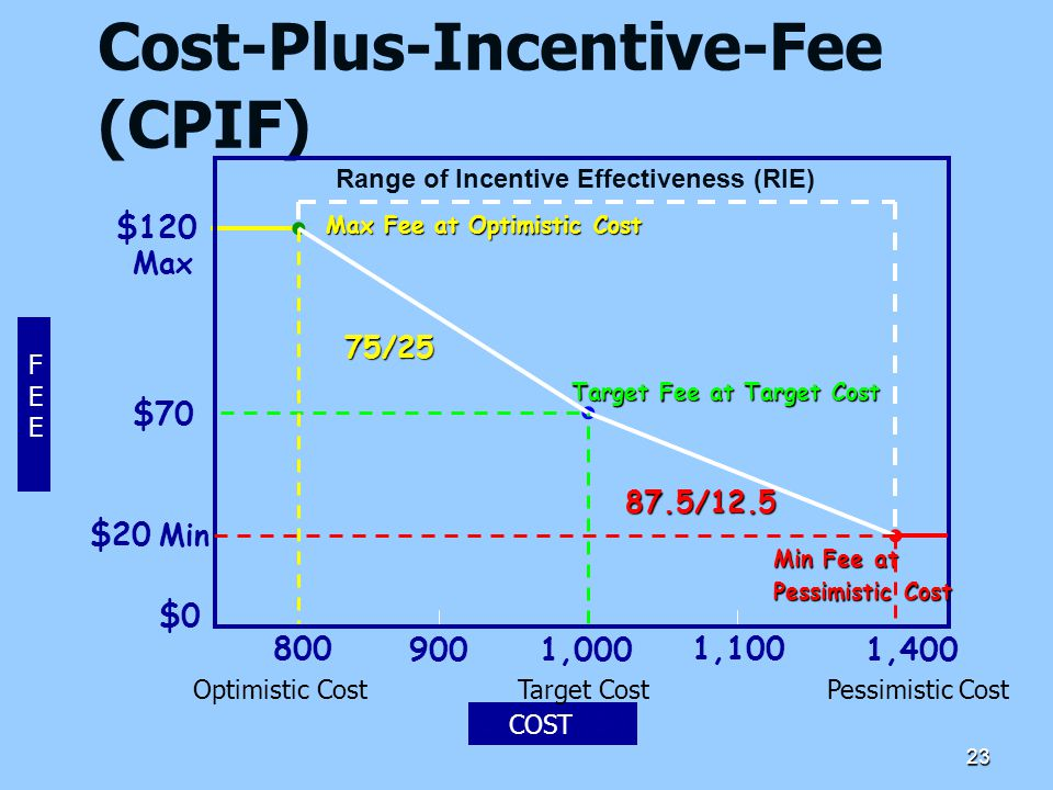 Cost-Plus-Incentive-Fee (CPIF)