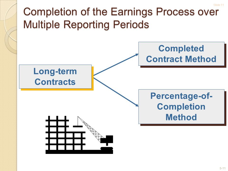 Completion of the Earnings Process over Multiple Reporting Periods