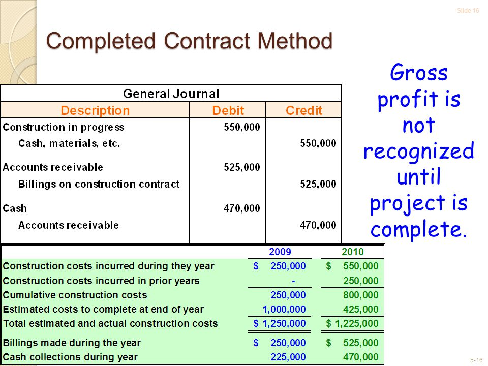 Completed Contract Method