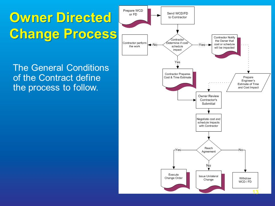 Owner Directed Change Process