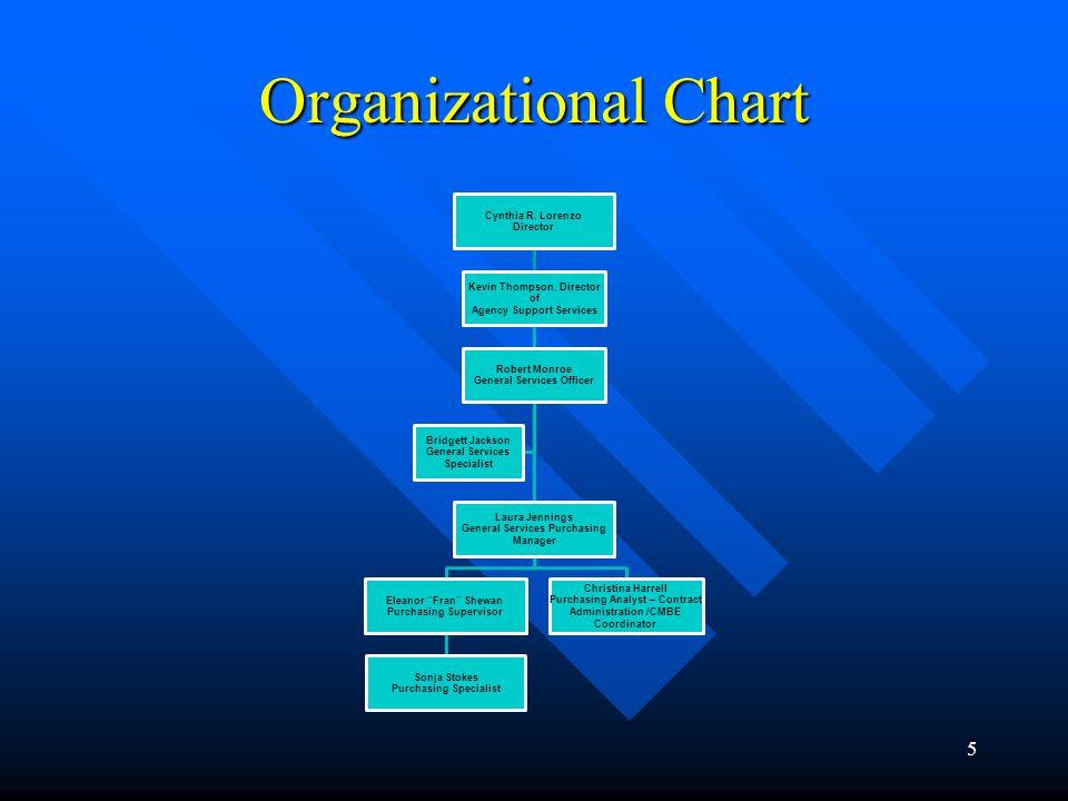 Organizational Chart Cynthia R. Lorenzo Director