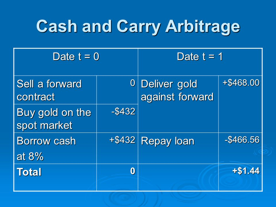 Cash and Carry Arbitrage