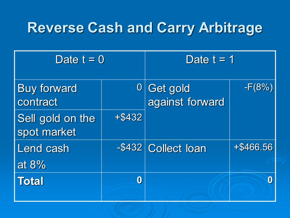 Reverse Cash and Carry Arbitrage