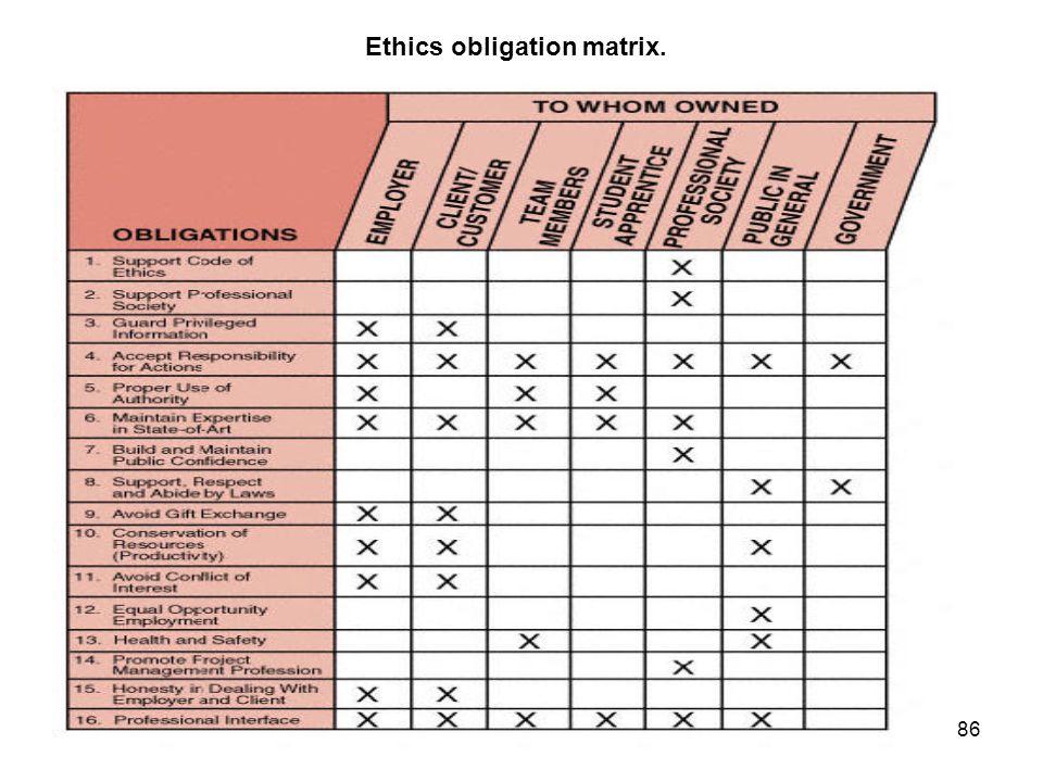 Ethics obligation matrix.