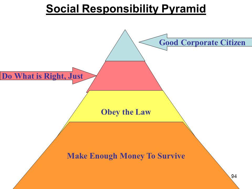 Social Responsibility Pyramid