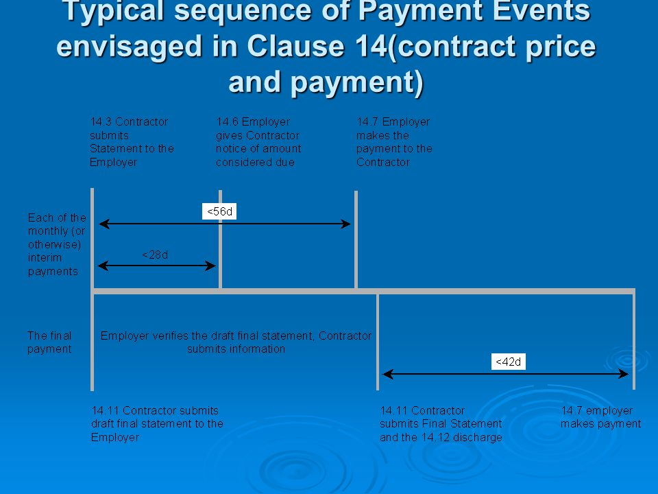 Typical sequence of Payment Events envisaged in Clause 14(contract price and payment)