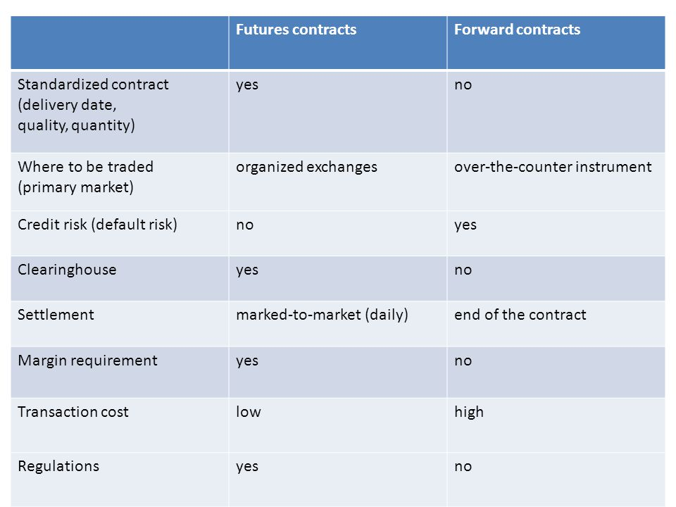 Futures contracts Forward contracts. Standardized contract. (delivery date, quality, quantity) yes.