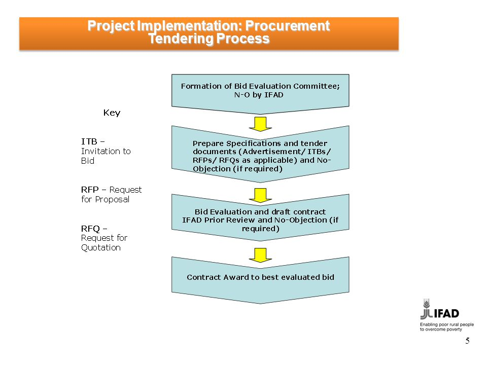 Project Implementation: Procurement Common Procurement Methods