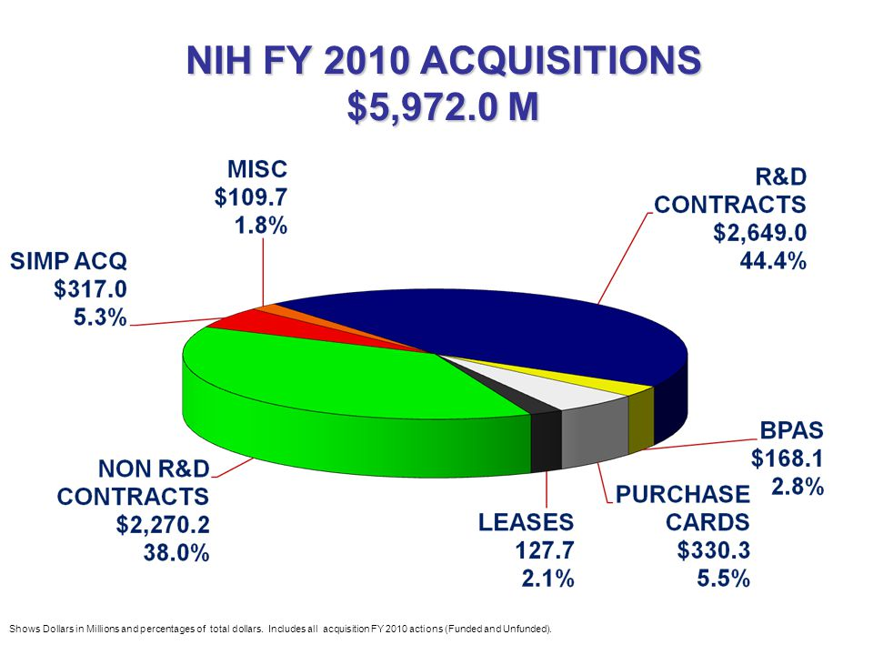 NIH FY 2010 ACQUISITIONS $5,972.0 M