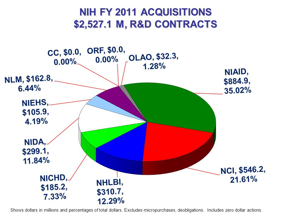NIH FY 2011 ACQUISITIONS $2,527.1 M, R&D CONTRACTS