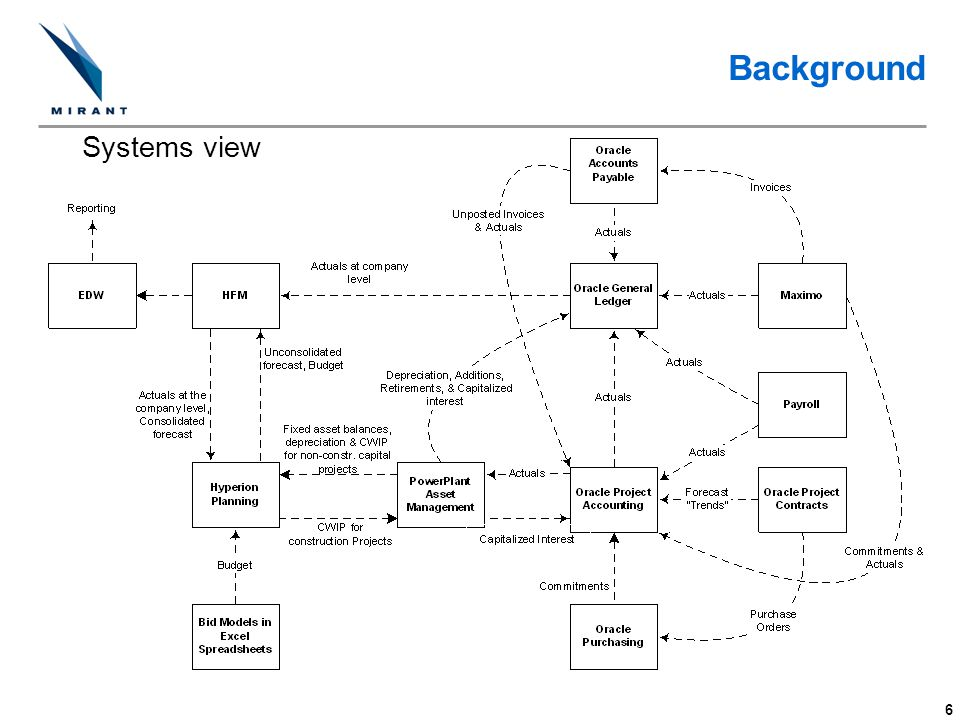 Background Systems view