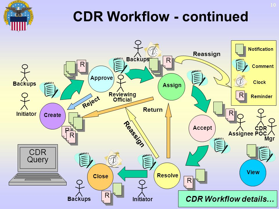 CDR Workflow - continued