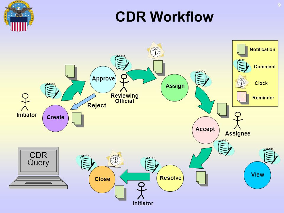 CDR Workflow CDR Query R Reject Approve Assign Reviewing Official